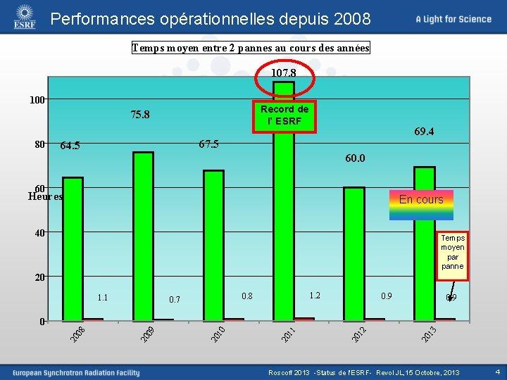 Performances opérationnelles depuis 2008 Temps moyen entre 2 pannes au cours des années 107.