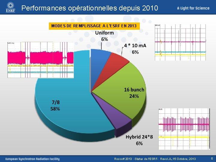 Performances opérationnelles depuis 2010 MODES DE REMPLISSAGE A L'ESRF EN 2013 Roscoff 2013 -Status