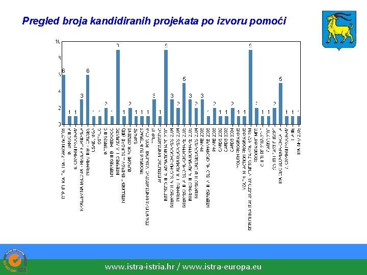 Pregled broja kandidiranih projekata po izvoru pomoći www. istra-istria. hr / www. istra-europa. eu