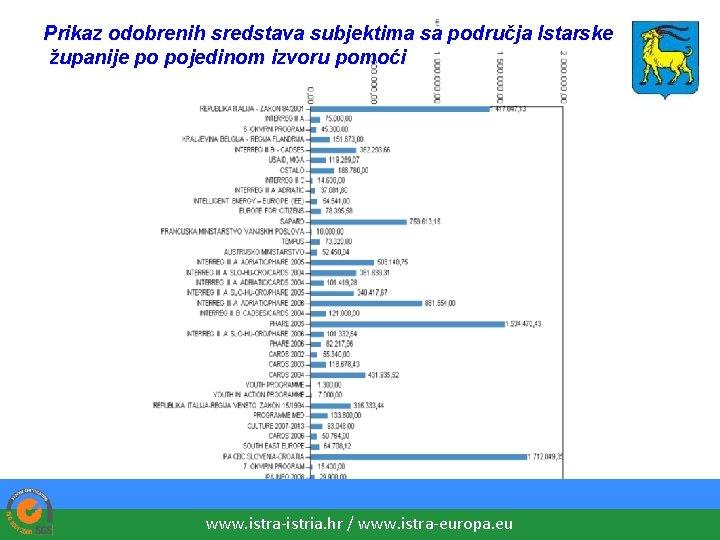 Prikaz odobrenih sredstava subjektima sa područja Istarske županije po pojedinom izvoru pomoći www. istra-istria.