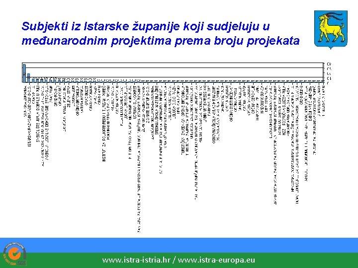 Subjekti iz Istarske županije koji sudjeluju u međunarodnim projektima prema broju projekata www. istra-istria.
