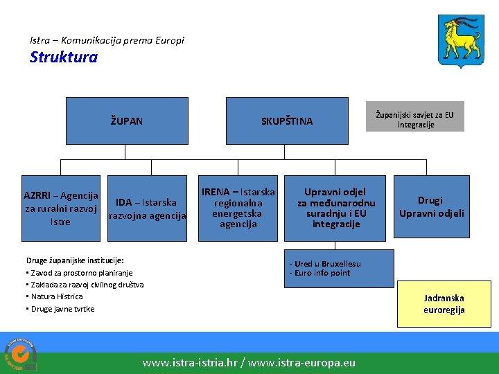 Istra – Komunikacija prema Europi Struktura ŽUPAN AZRRI – Agencija IDA – Istarska za