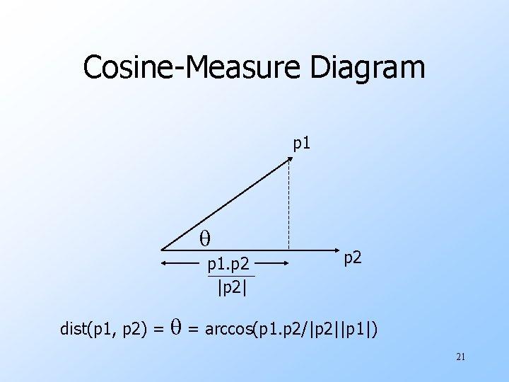 Cosine-Measure Diagram p 1. p 2 |p 2| dist(p 1, p 2) = p