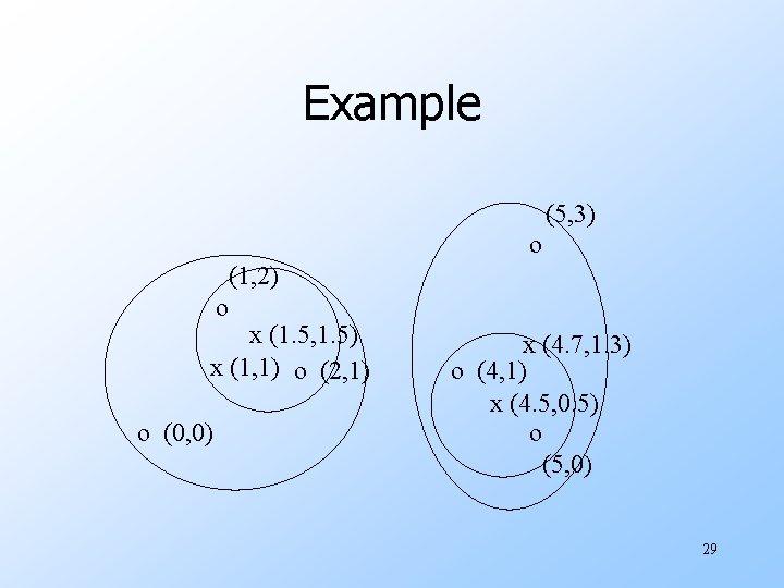 Example (5, 3) o (1, 2) o x (1. 5, 1. 5) x (1,