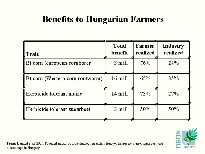 Benefits to Hungarian Farmers Trait Total benefit Farmer realized Industry realized Bt corn (european