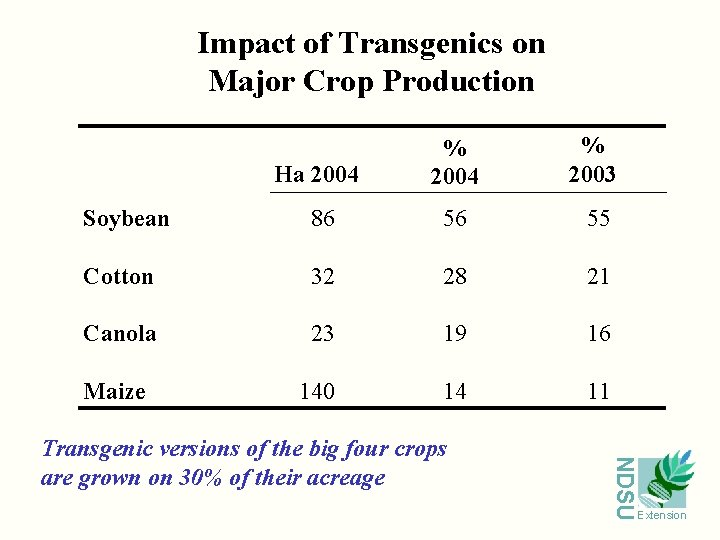 Impact of Transgenics on Major Crop Production Ha 2004 % 2003 Soybean 86 56