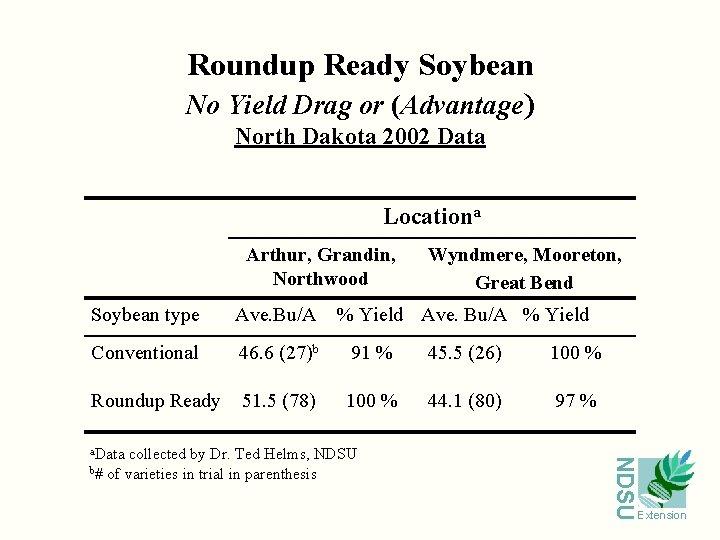 Roundup Ready Soybean No Yield Drag or (Advantage) North Dakota 2002 Data Locationa Arthur,