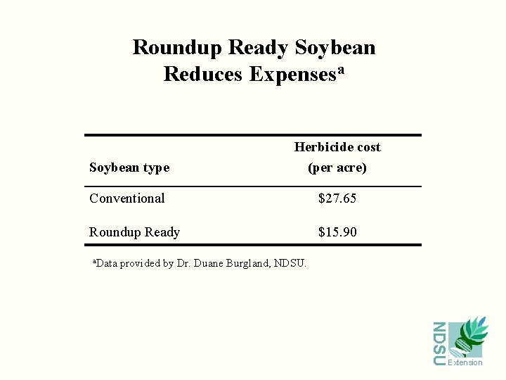 Roundup Ready Soybean Reduces Expensesa Soybean type Herbicide cost (per acre) Conventional $27. 65