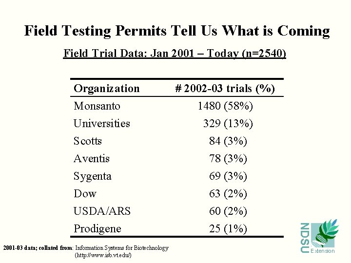 Field Testing Permits Tell Us What is Coming Field Trial Data: Jan 2001 –