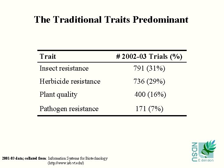 The Traditional Traits Predominant Trait # 2002 -03 Trials (%) Insect resistance 791 (31%)