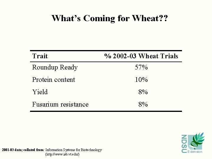 What's Coming for Wheat? ? Trait % 2002 -03 Wheat Trials Roundup Ready 57%
