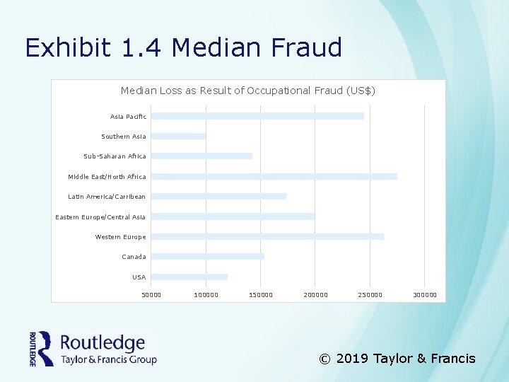 Exhibit 1. 4 Median Fraud Median Loss as Result of Occupational Fraud (US$) Asia