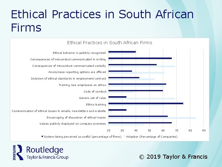 Ethical Practices in South African Firms Ethical behavior is publicly recognized Consequences of misconduct