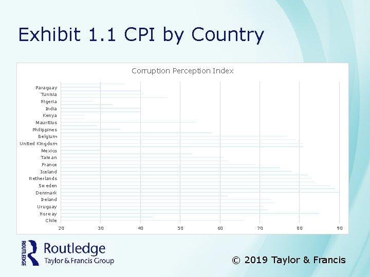 Exhibit 1. 1 CPI by Country Corruption Perception Index Paraguay Tunisia Nigeria India Kenya