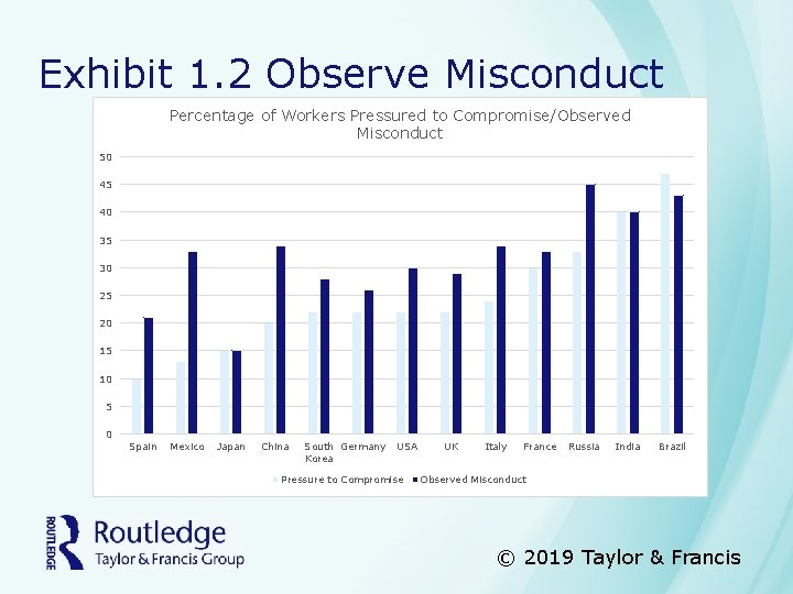 Exhibit 1. 2 Observe Misconduct Percentage of Workers Pressured to Compromise/Observed Misconduct 50 45