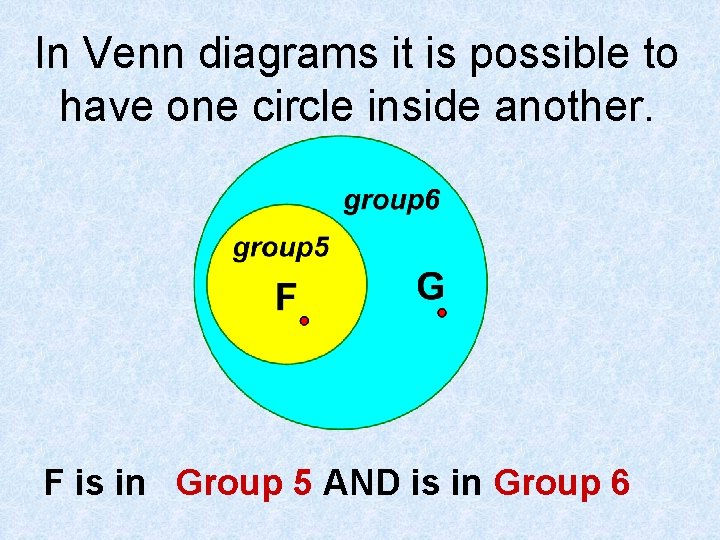 In Venn diagrams it is possible to have one circle inside another. F is