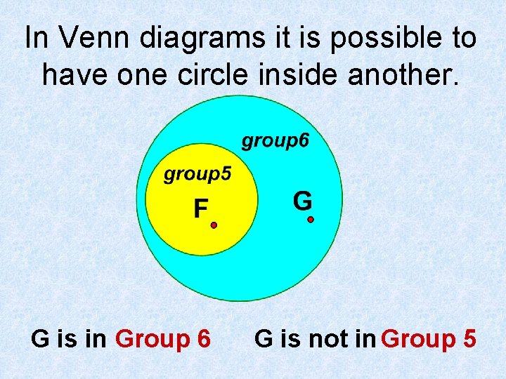 In Venn diagrams it is possible to have one circle inside another. G is