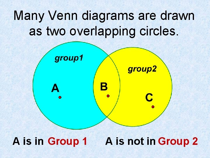 Many Venn diagrams are drawn as two overlapping circles. A is in Group 1