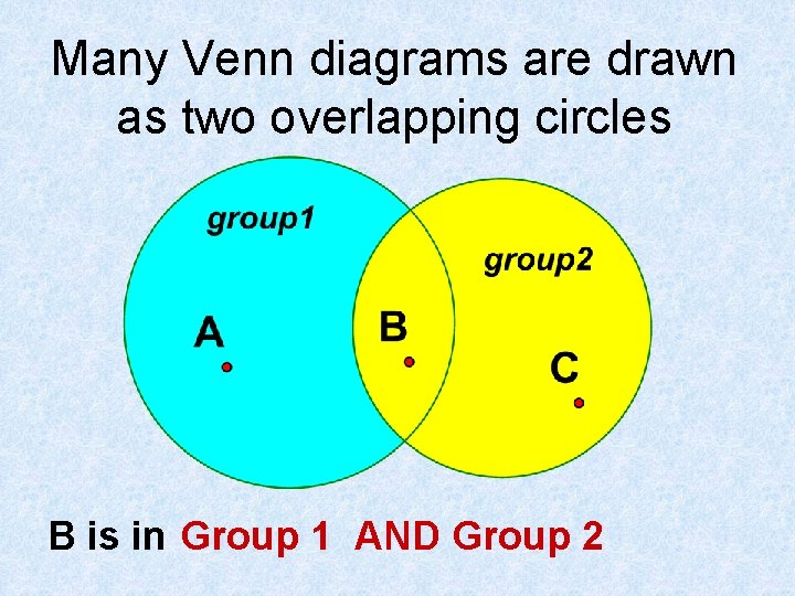Many Venn diagrams are drawn as two overlapping circles B is in Group 1