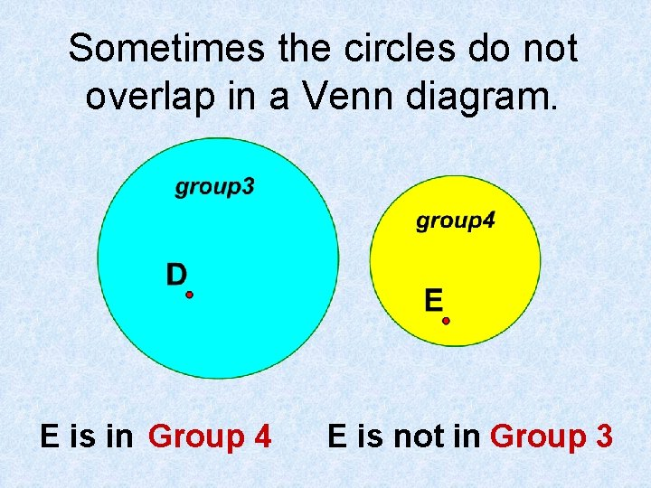 Sometimes the circles do not overlap in a Venn diagram. E is in Group