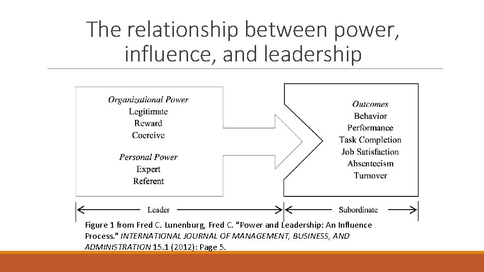 The relationship between power, influence, and leadership Figure 1 from Fred C. Lunenburg, Fred