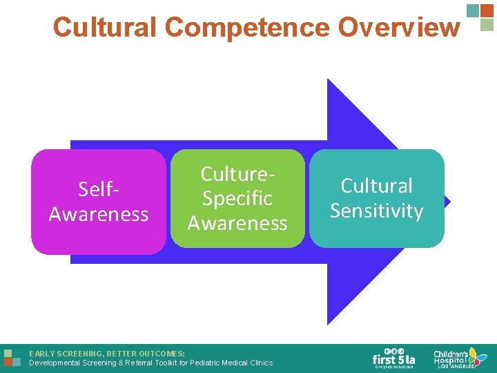 Cultural Competence Overview Self. Awareness Culture. Specific Awareness EARLY SCREENING, BETTER OUTCOMES: Developmental Screening