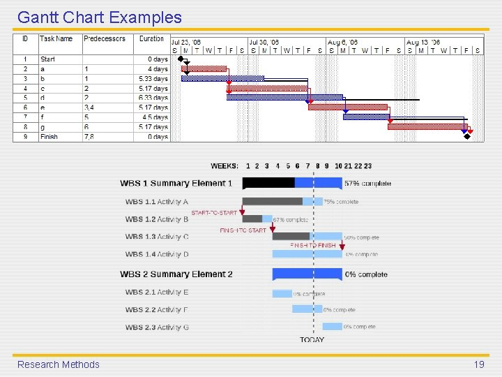 Gantt Chart Examples Research Methods 19
