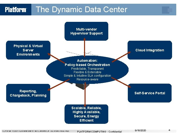 The Dynamic Data Center Multi-vendor Hypervisor Support Physical & Virtual Server Environments Cloud Integration