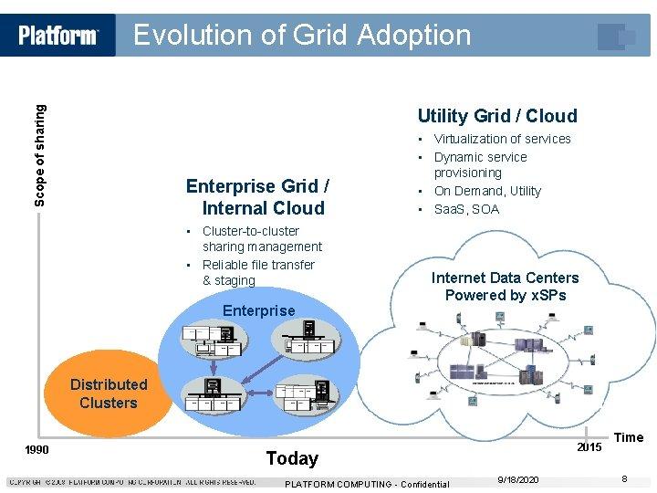 Scope of sharing Evolution of Grid Adoption Utility Grid / Cloud Enterprise Grid /