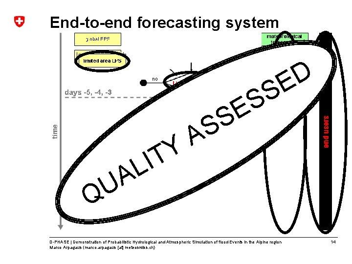 End-to-end forecasting system L A U Y IT E S S A S S