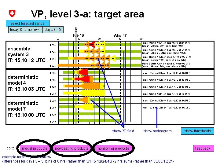 VP, level 3 -a: target area today & tomorrow days 3 - 5 now