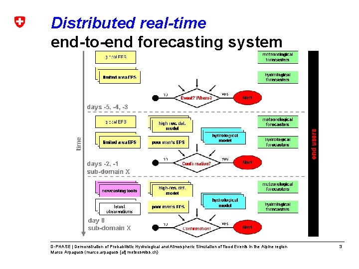 Distributed real-time end-to-end forecasting system D-PHASE | Demonstration of Probabilistic Hydrological and Atmospheric Simulation
