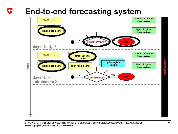 End-to-end forecasting system D-PHASE | Demonstration of Probabilistic Hydrological and Atmospheric Simulation of flood