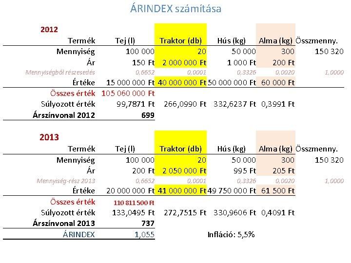 ÁRINDEX számítása 2012 Termék Mennyiség Ár Mennyiségből részesedés Tej (l) Traktor (db) 100 000