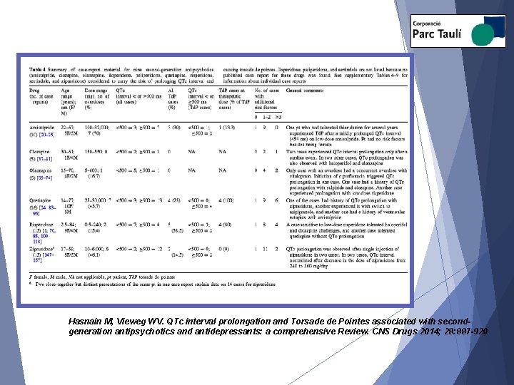 Hasnain M, Vieweg WV. QTc interval prolongation and Torsade de Pointes associated with secondgeneration