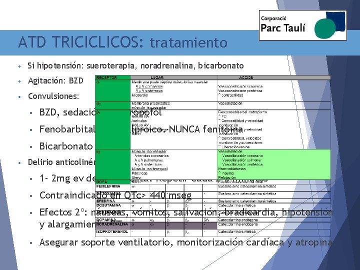 ATD TRICICLICOS: tratamiento • Si hipotensión: sueroterapia, noradrenalina, bicarbonato • Agitación: BZD • Convulsiones: