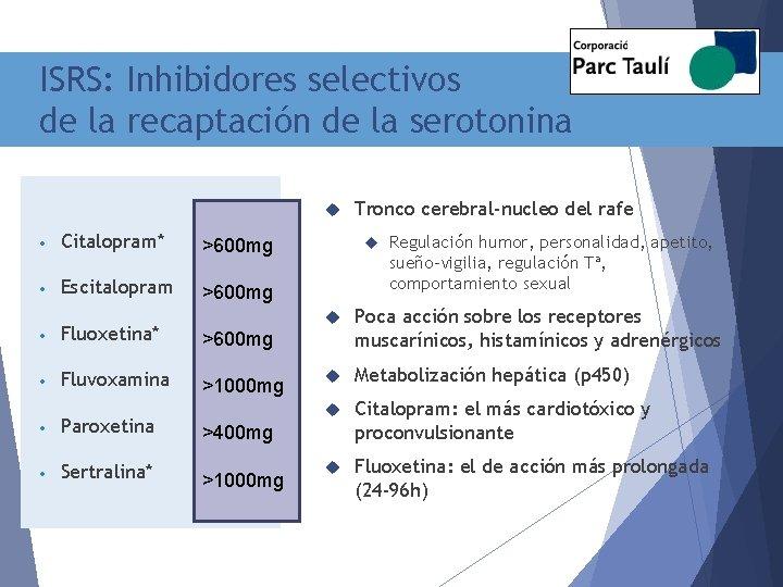 ISRS: Inhibidores selectivos de la recaptación de la serotonina • Citalopram* >600 mg •