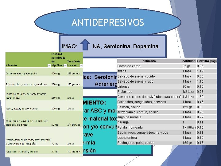 ANTIDEPRESIVOS IMAO: NA, Serotonina, Dopamina Clínica: Serotoninérgica Adrenérgica TRATAMIENTO: §Asegurar ABC y monitorización §Rescate
