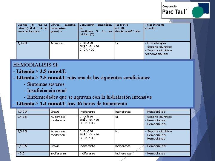 Litemia (N. 0, 5 -1, 2 mmol/L), 4 h de la toma del fármaco