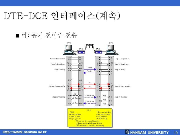 DTE-DCE 인터페이스(계속) < 예: 동기 전이중 전송 Http: //netwk. hannam. ac. kr HANNAM UNIVERSITY