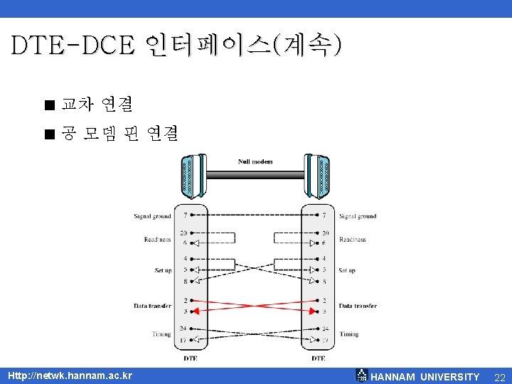 DTE-DCE 인터페이스(계속) < 교차 연결 < 공 모뎀 핀 연결 Http: //netwk. hannam. ac.