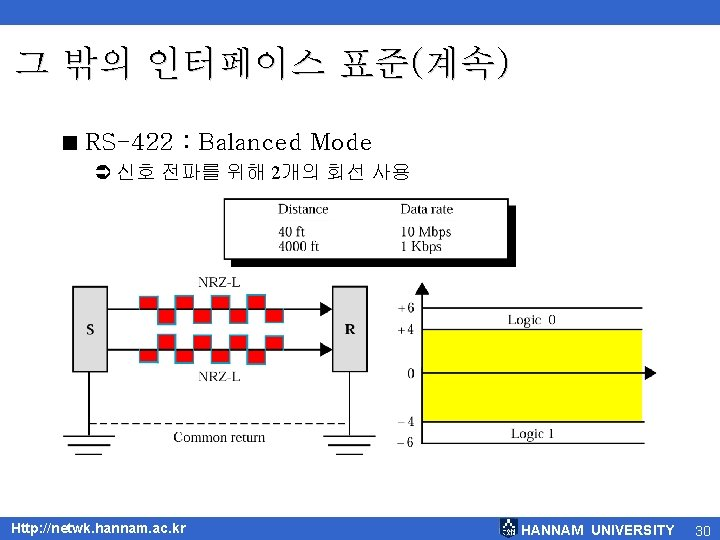 그 밖의 인터페이스 표준(계속) < RS-422 : Balanced Mode Ü 신호 전파를 위해 2개의