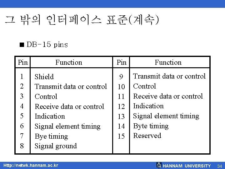 그 밖의 인터페이스 표준(계속) < DB-15 pins Pin Function 1 2 3 4 5