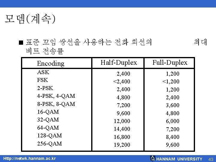 모뎀(계속) < 표준 꼬임 쌍선을 사용하는 전화 회선의 비트 전송률 Encoding ASK FSK 2