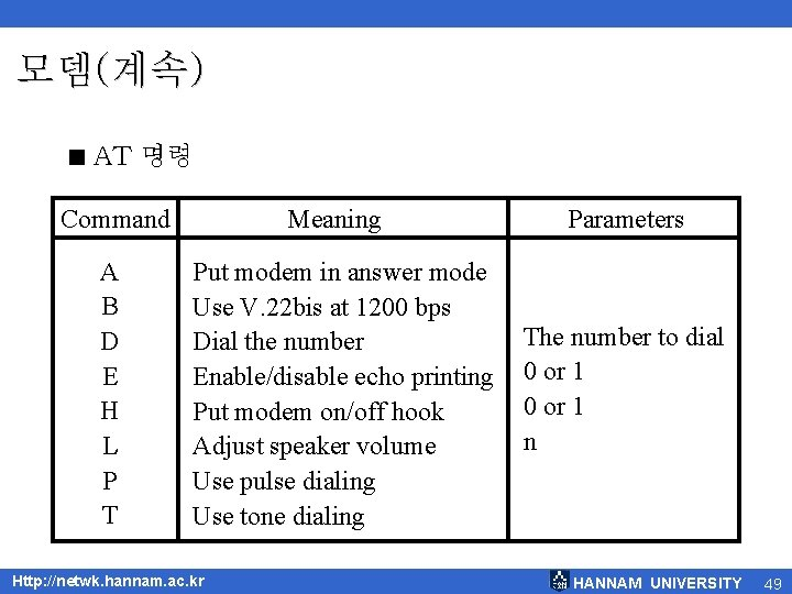 모뎀(계속) < AT 명령 Command A B D E H L P T Meaning