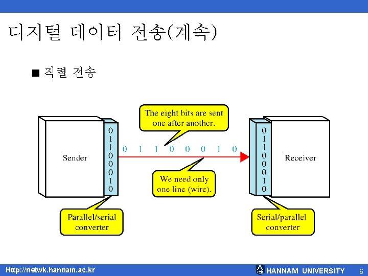 디지털 데이터 전송(계속) < 직렬 전송 Http: //netwk. hannam. ac. kr HANNAM UNIVERSITY 6