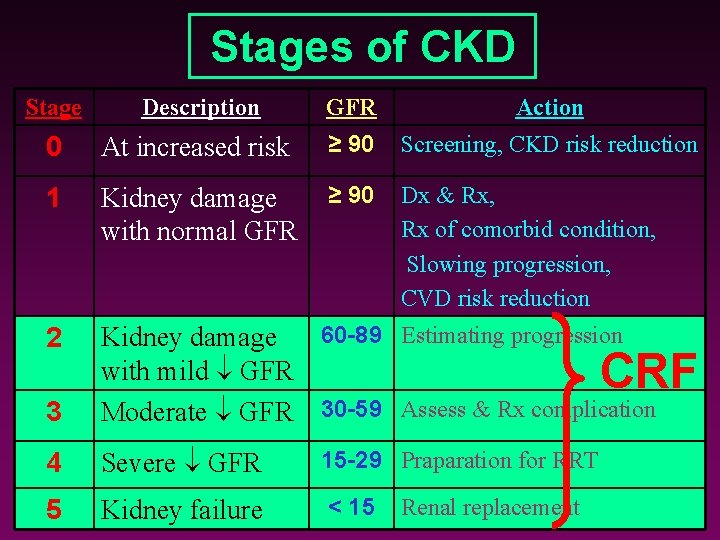 Stages of CKD Stage Description GFR Action 0 At increased risk ≥ 90 Screening,