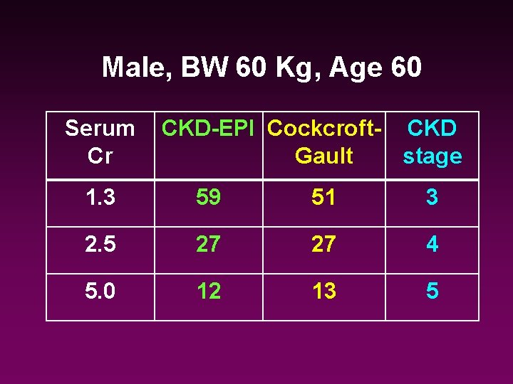 Male, BW 60 Kg, Age 60 Serum Cr CKD-EPI Cockcroft- CKD Gault stage 1.