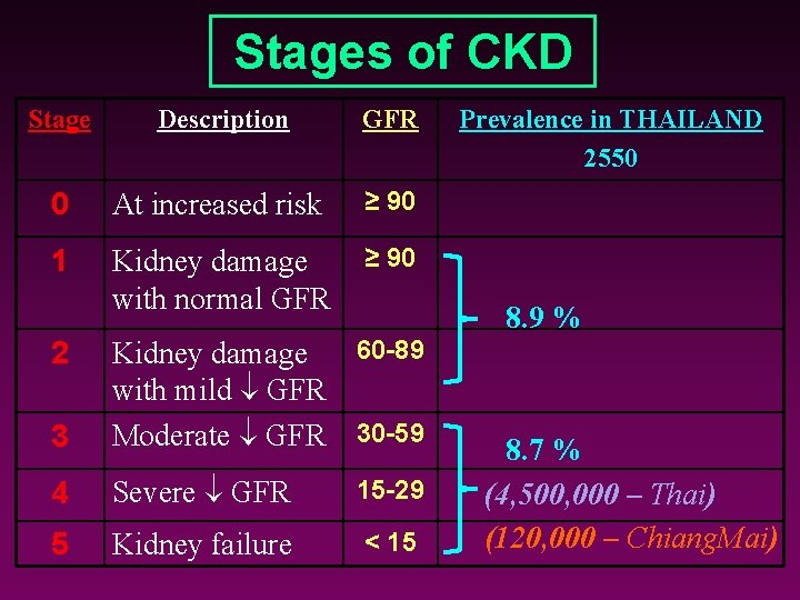 Stages of CKD Stage Description GFR 0 At increased risk ≥ 90 1 Kidney