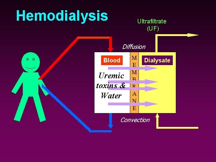 Hemodialysis Ultrafiltrate (UF) Diffusion Blood Uremic toxins & Water M E M B R